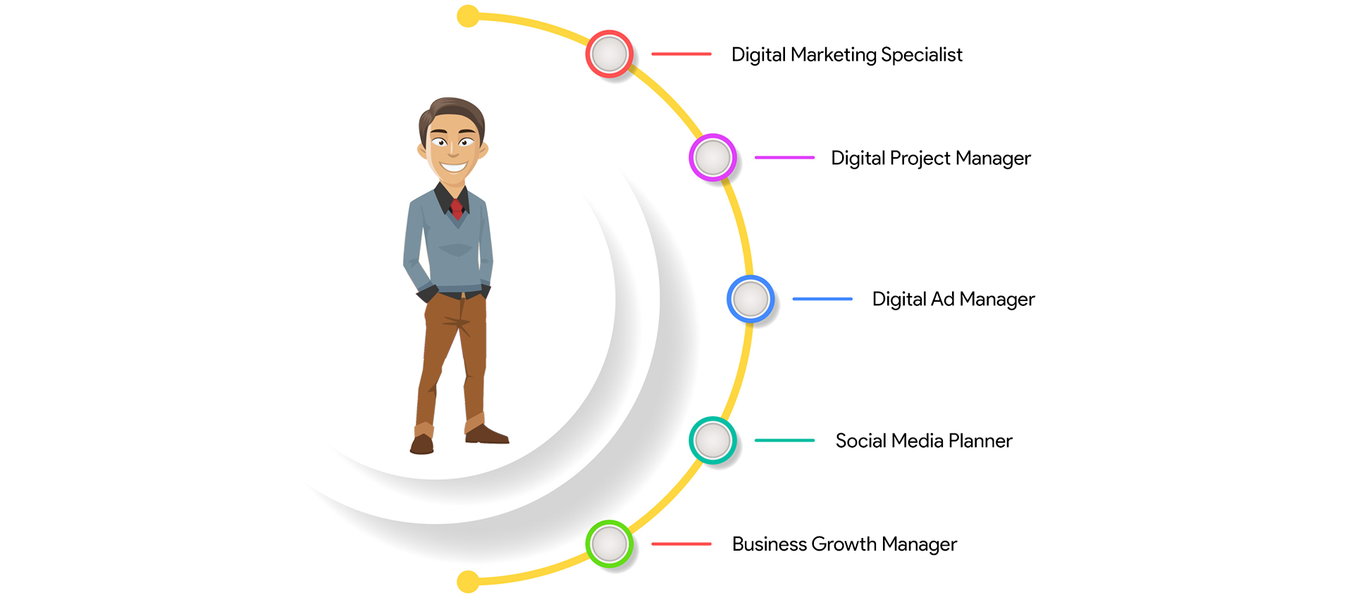 differnet-jobs-roles-after-digital-marketing-course